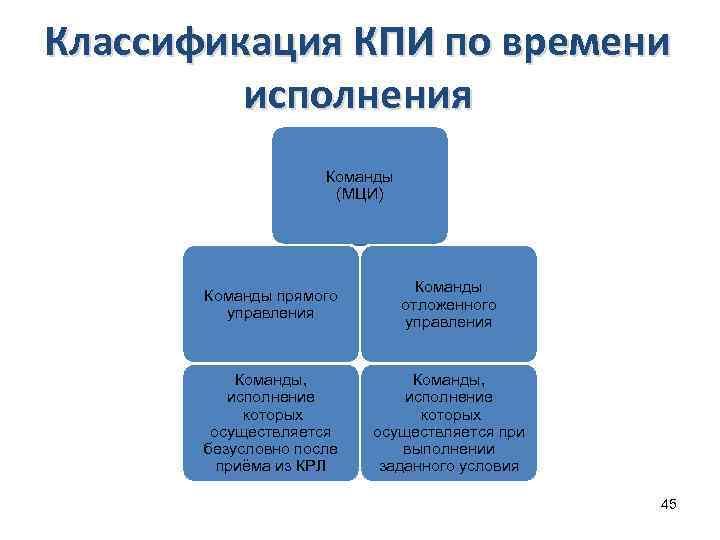 Классификация КПИ по времени исполнения Команды (МЦИ) Команды прямого управления Команды отложенного управления Команды,