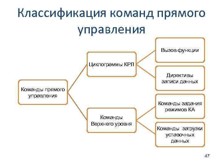 Классификация команд прямого управления Вызов функции Циклограммы КРЛ Директивы записи данных Команды прямого управления