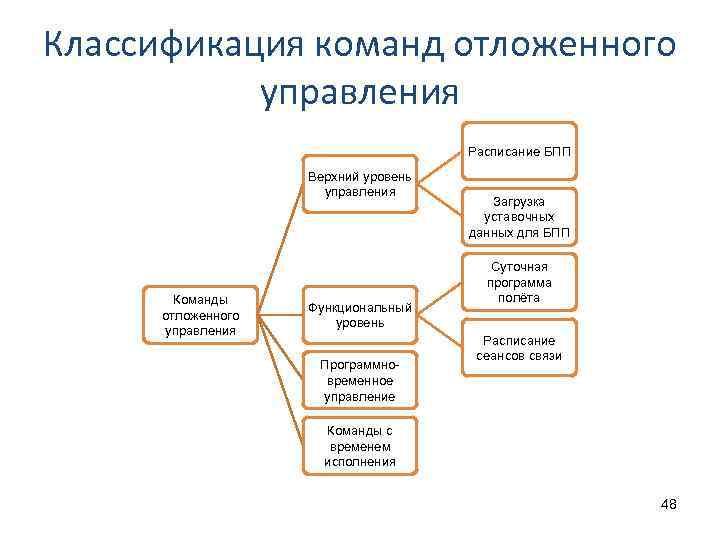 Классификация команд отложенного управления Расписание БПП Верхний уровень управления Команды отложенного управления Функциональный уровень