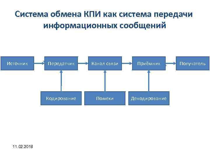 Система обмена КПИ как система передачи информационных сообщений Источник Канал связи Приёмник Кодирование 11.
