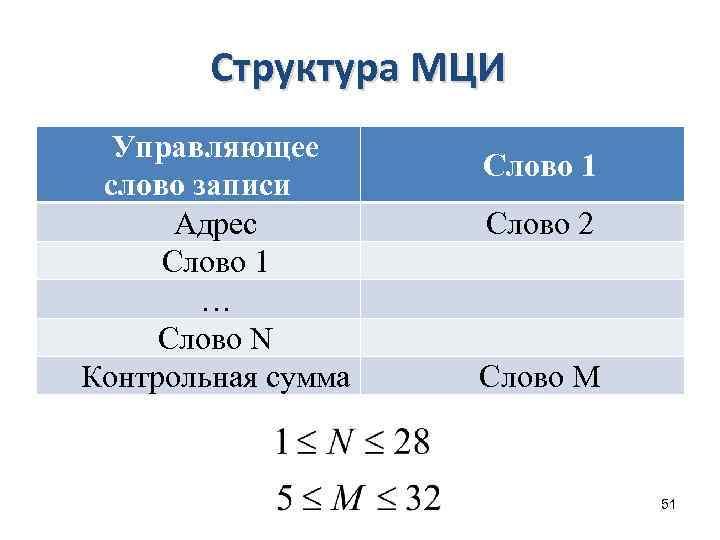 Структура МЦИ Управляющее слово записи Адрес Слово 1 … Слово N Контрольная сумма Слово