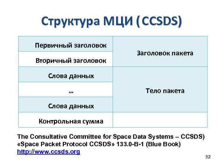 Структура МЦИ ( CCSDS) Первичный заголовок Вторичный заголовок Заголовок пакета Слова данных … Тело
