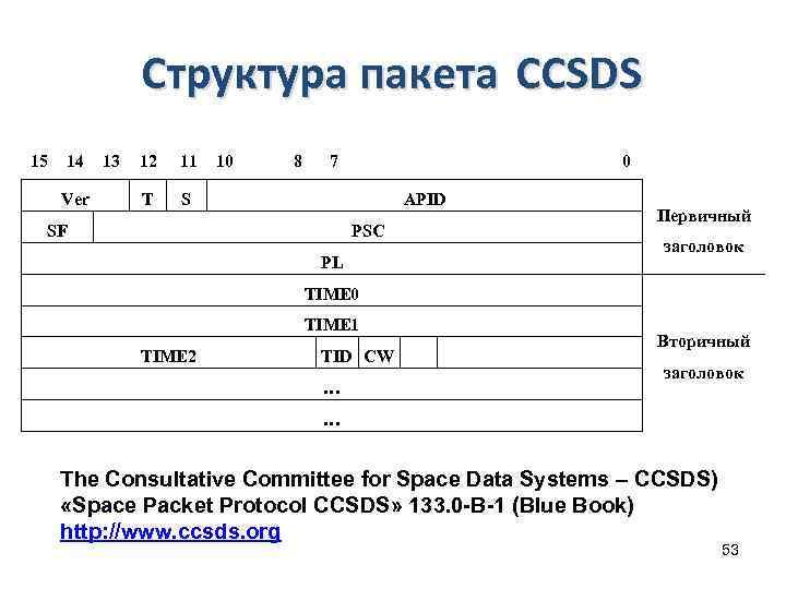 Структура пакета CCSDS 15 14 Ver 13 12 11 T 10 8 7 0