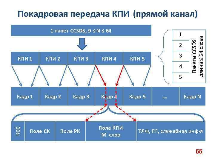 1 пакет CCSDS, 9 ≤ N ≤ 64 1 2 КПИ 1 КПИ 2