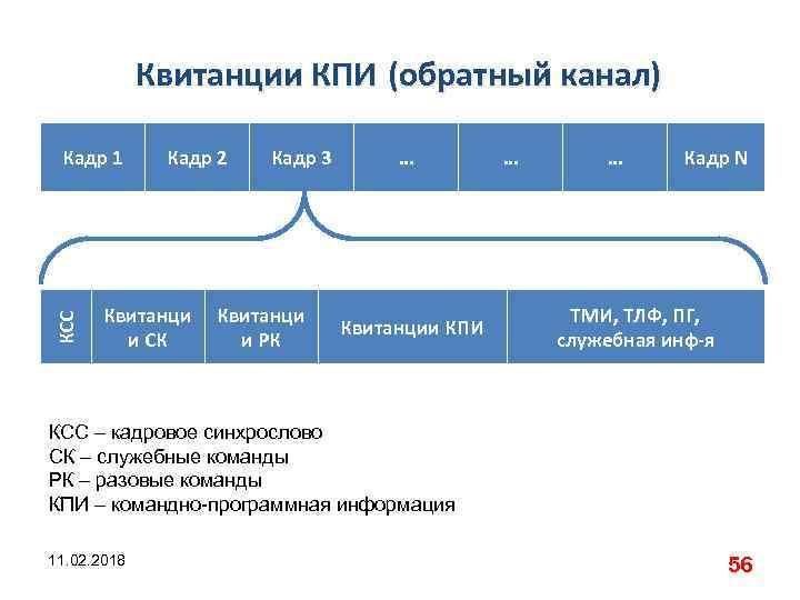Квитанции КПИ (обратный канал) КСС Кадр 1 Кадр 2 Квитанци и СК Кадр 3