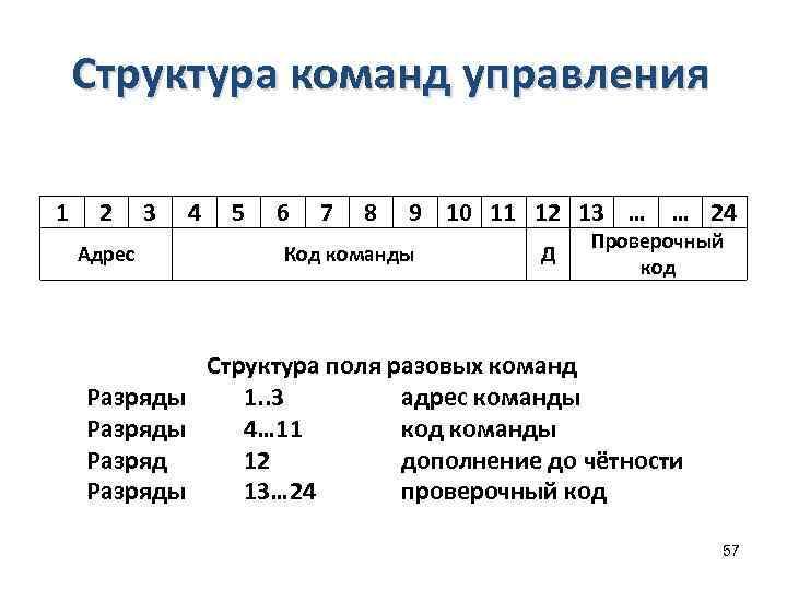 Структура команд управления 1 2 Адрес 3 4 5 6 7 8 9 10