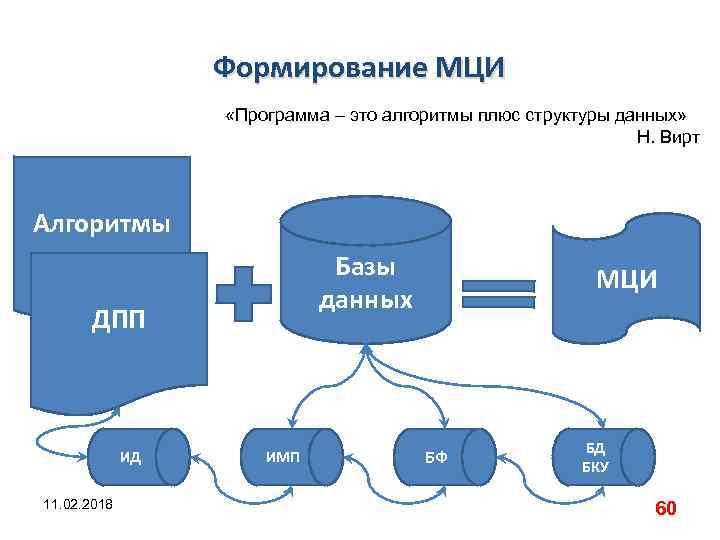 Формирование МЦИ «Программа – это алгоритмы плюс структуры данных» Н. Вирт Алгоритмы Базы данных