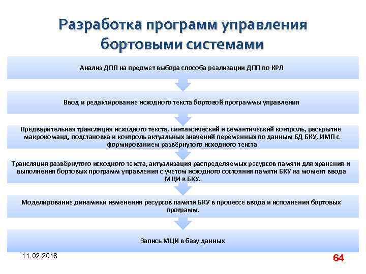 Разработка программ управления бортовыми системами Анализ ДПП на предмет выбора способа реализации ДПП по