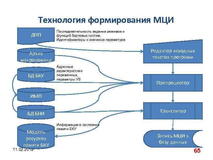 Технология формирования МЦИ ДПП Последовательность задания режимов и функций бортовых систем, Идентификаторы и значения