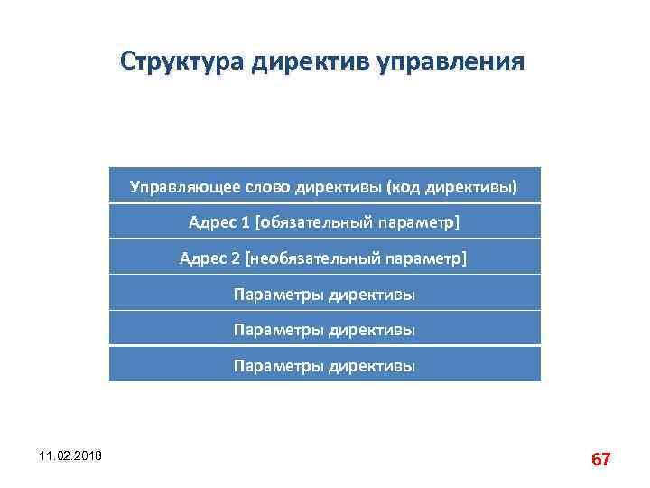 Структура директив управления Управляющее слово директивы (код директивы) Адрес 1 [обязательный параметр] Адрес 2