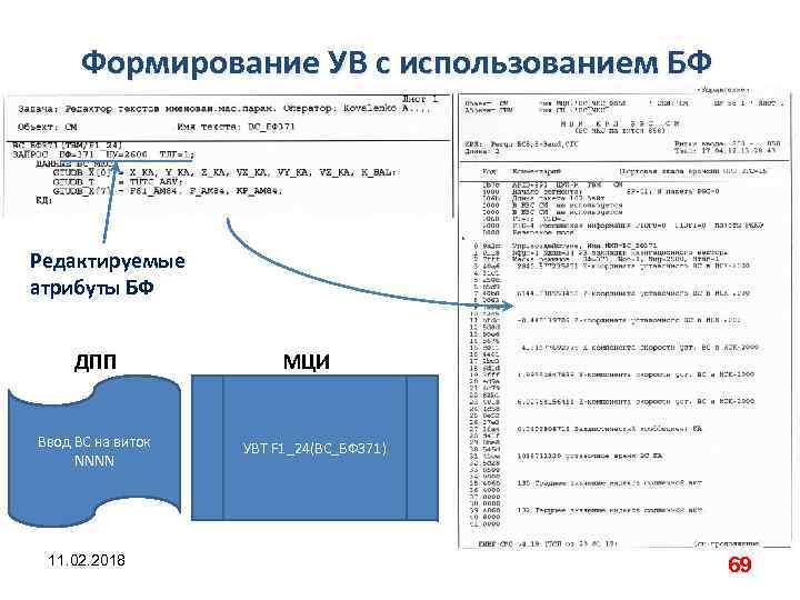Формирование УВ с использованием БФ Редактируемые атрибуты БФ ДПП Ввод ВС на виток NNNN