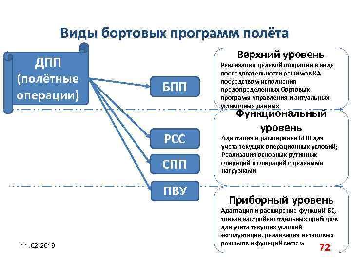 Виды бортовых программ полёта ДПП (полётные операции) Верхний уровень БПП РСС СПП ПВУ 11.