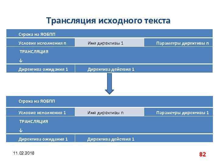 Трансляция исходного текста Строка на ЯОБПП Условие исполнения n Имя директивы 1 Параметры директивы
