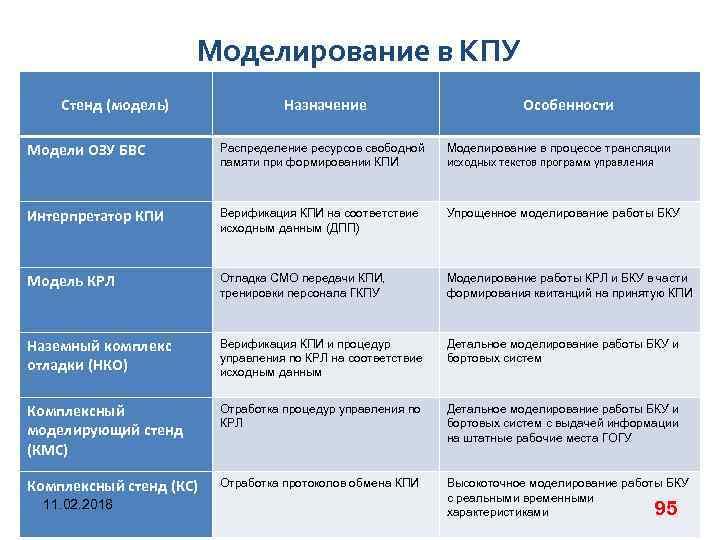 Моделирование в КПУ Стенд (модель) Назначение Особенности Модели ОЗУ БВС Распределение ресурсов свободной памяти