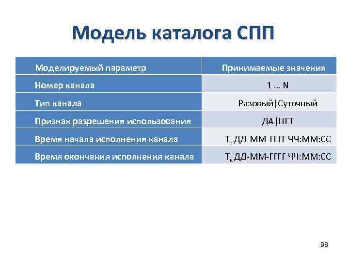 Модель каталога СПП Моделируемый параметр Номер канала Тип канала Признак разрешения использования Принимаемые значения