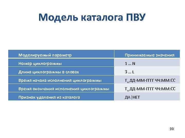 Модель каталога ПВУ Моделируемый параметр Принимаемые значения Номер циклограммы 1 … N Длина циклограммы