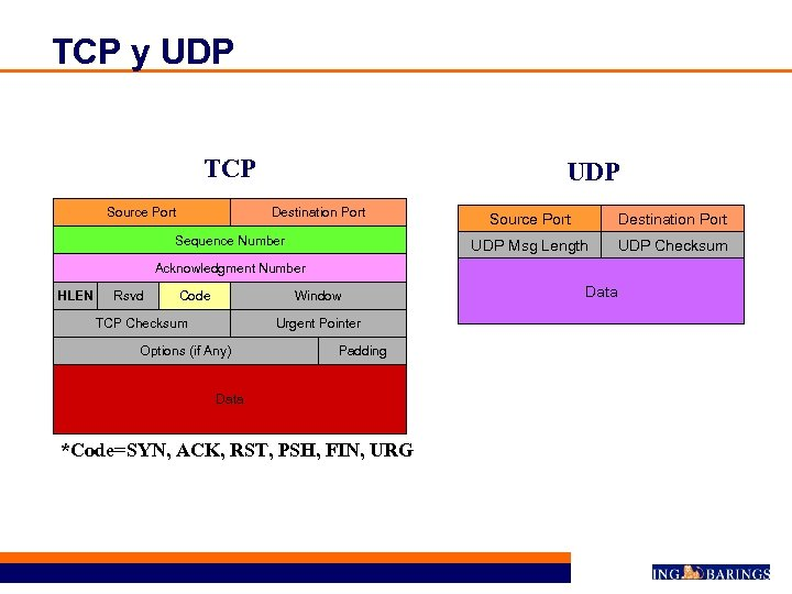 TCP y UDP TCP Source Port UDP Destination Port UDP Msg Length Sequence Number