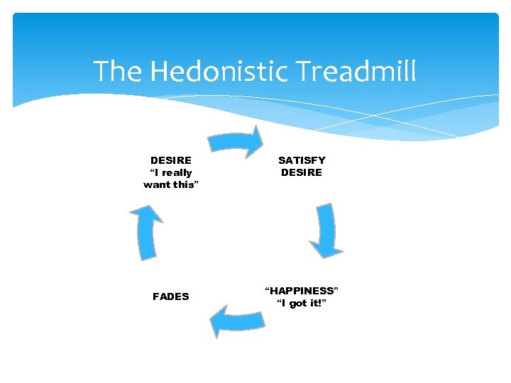 """The Hedonistic Treadmill DESIRE """"I really want this"""" SATISFY DESIRE FADES """"HAPPINESS"""" """"I got"""