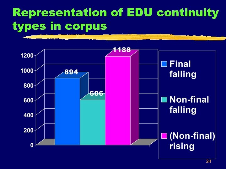 Representation of EDU continuity types in corpus 24