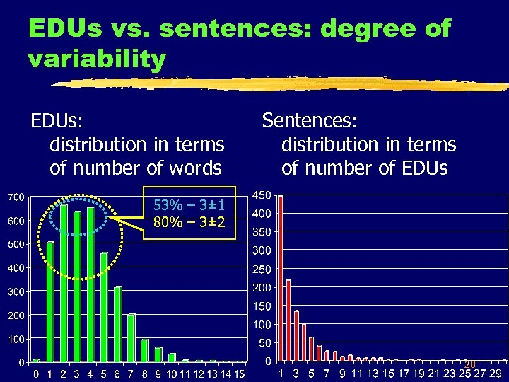 EDUs vs. sentences: degree of variability EDUs: distribution in terms of number of words
