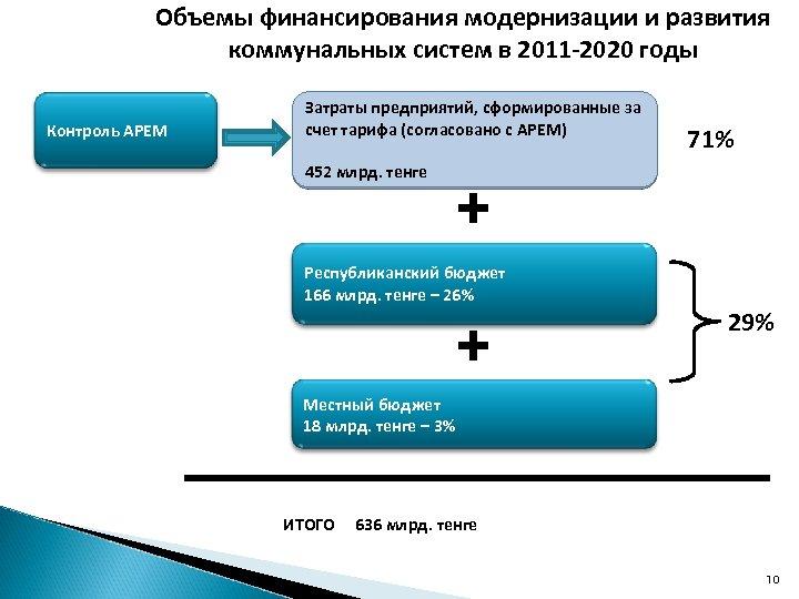 Объемы финансирования модернизации и развития коммунальных систем в 2011 -2020 годы Контроль АРЕМ Затраты