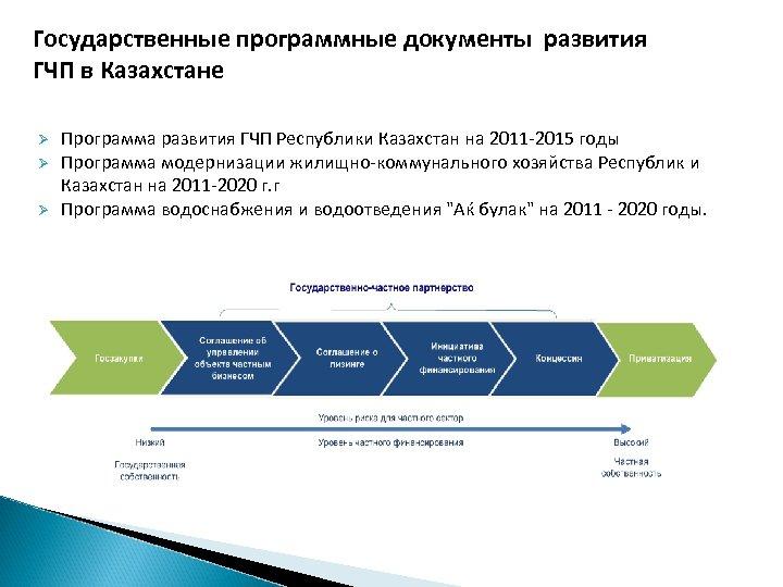 Государственные программные документы развития ГЧП в Казахстане Ø Ø Ø Программа развития ГЧП Республики
