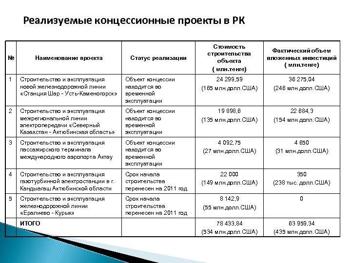 Реализуемые концессионные проекты в РК Фактический объем вложенных инвестиций ( млн. тенге) № Наименование