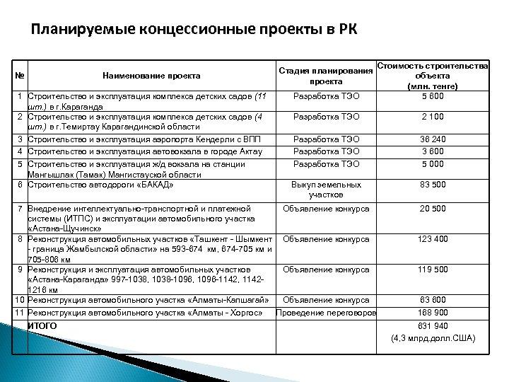 Планируемые концессионные проекты в РК 1 Строительство и эксплуатация комплекса детских садов (11 шт.