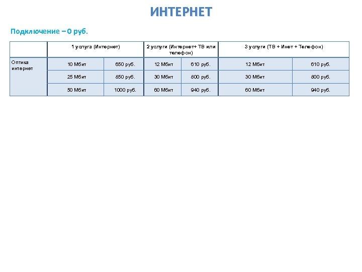 ИНТЕРНЕТ Подключение – 0 руб. 1 услуга (Интернет) Оптика интернет 2 услуги (Интернет+ ТВ