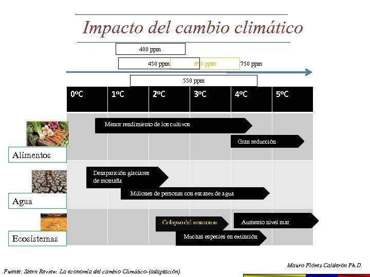 Impacto del cambio climático 400 ppm 450 ppm 650 ppm 750 ppm 550 ppm