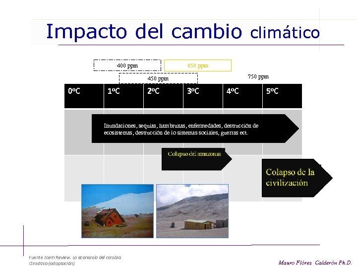 Impacto del cambio 650 ppm 400 ppm 750 ppm 450 ppm 0 o. C