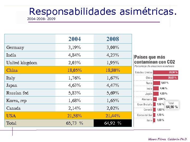 Responsabilidades asimétricas. 2004 -2008 - 2009 2004 2008 Germany 3, 19% 3, 00% India