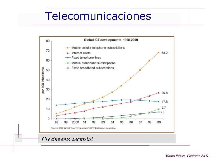 Telecomunicaciones Crecimiento sectorial Mauro Flórez Calderón Ph. D.