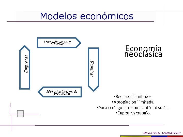 Modelos económicos Economía neoclásica Familias Empresas Mercados bienes y servicios Mercados factores de producción