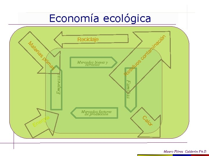 Economía ecológica id uo s R es r lo En Mercados factores de producción