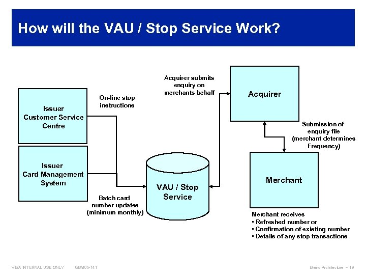 How will the VAU / Stop Service Work? On-line stop instructions Issuer Customer Service