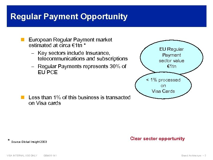 Regular Payment Opportunity n European Regular Payment market estimated at circa € 1 tn