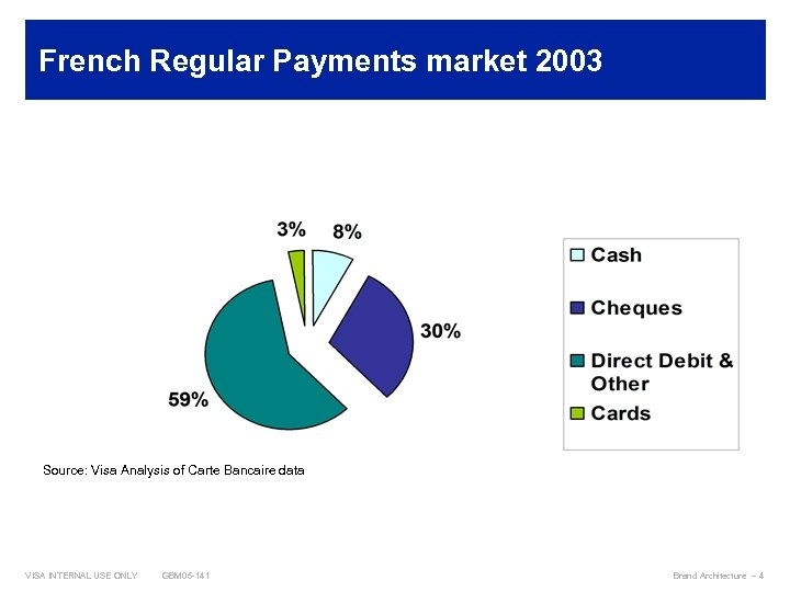 French Regular Payments market 2003 Source: Visa Analysis of Carte Bancaire data VISA INTERNAL