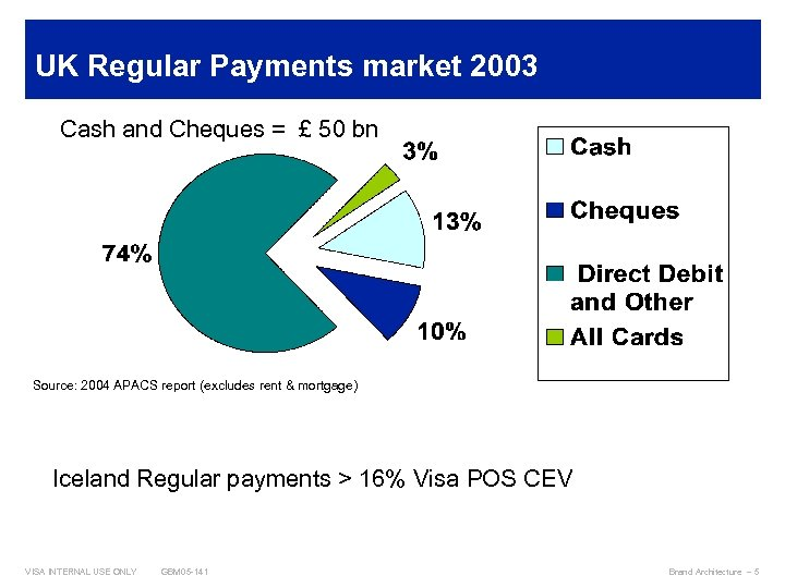 UK Regular Payments market 2003 Cash and Cheques = £ 50 bn Source: 2004