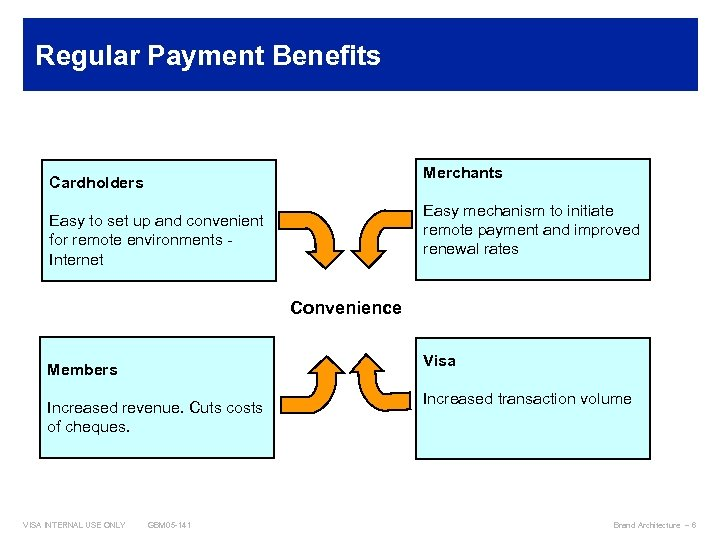Regular Payment Benefits Merchants Cardholders Easy mechanism to initiate remote payment and improved renewal