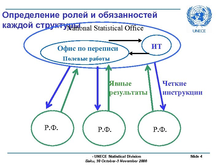 Определение ролей и обязанностей каждой структуры National Statistical Office Офис по переписи ИТ Полевые