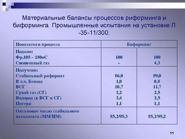 Материальные балансы процессов риформинга и биформинга. Промышленные испытания на установке Л -35 -11/300. Показатели
