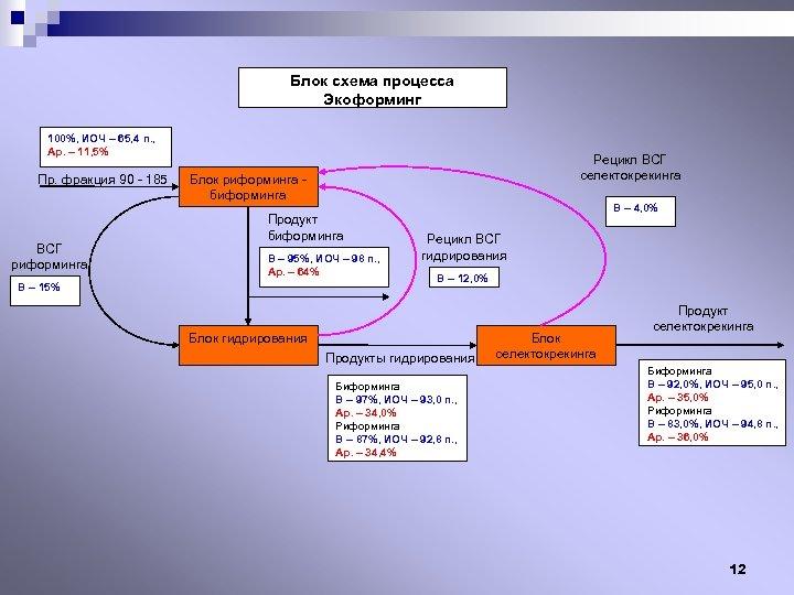 Блок схема процесса Экоформинг 100%, ИОЧ – 65, 4 п. , Ар. – 11,