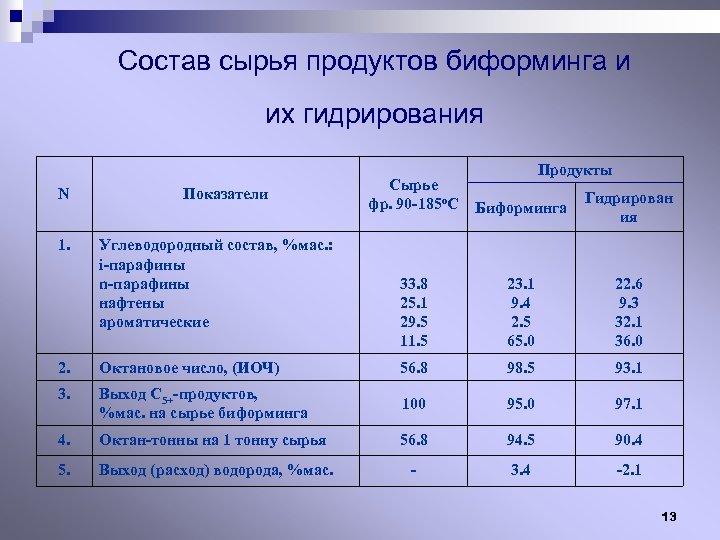 Состав сырья продуктов биформинга и их гидрирования N 1. Показатели Углеводородный состав, %мас. :