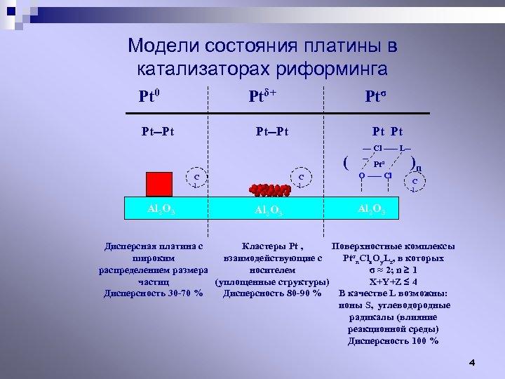 Модели состояния платины в катализаторах риформинга Pt 0 Ptδ+ Pt--Pt Ptσ Pt--Pt Pt Pt