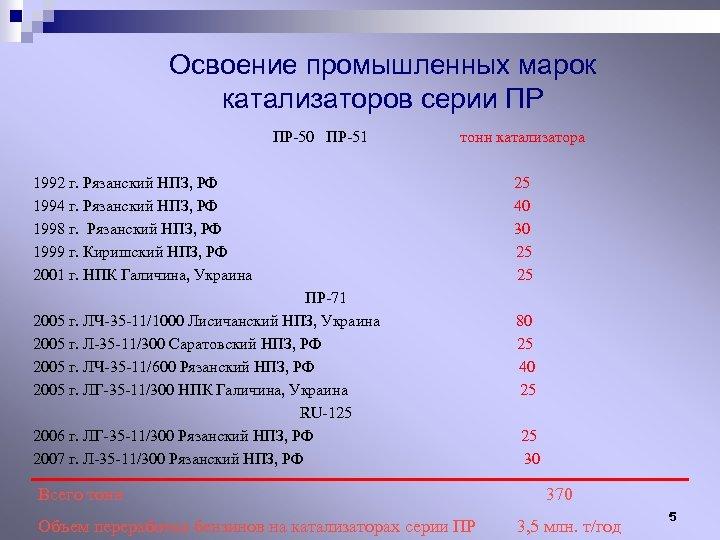 Освоение промышленных марок катализаторов серии ПР ПР-50 ПР-51 тонн катализатора 1992 г. Рязанский НПЗ,