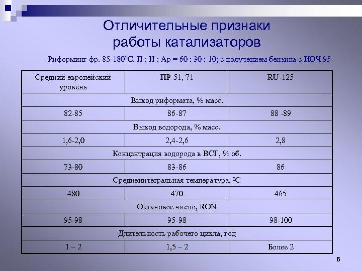 Отличительные признаки работы катализаторов Риформинг фр. 85 -1800 С, П : Н : Ар