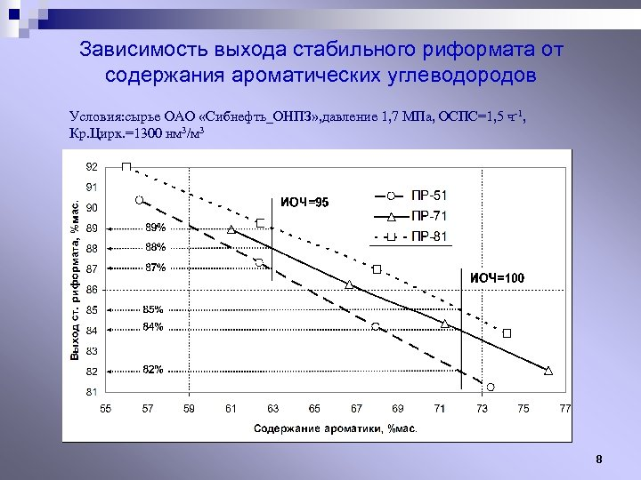 Зависимость выхода стабильного риформата от содержания ароматических углеводородов Условия: сырье ОАО «Сибнефть_ОНПЗ» , давление