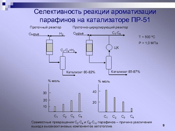Селективность реакции ароматизации парафинов на катализаторе ПР-51 Проточный реактор Проточно-циркулирующий реактор С 1 -С