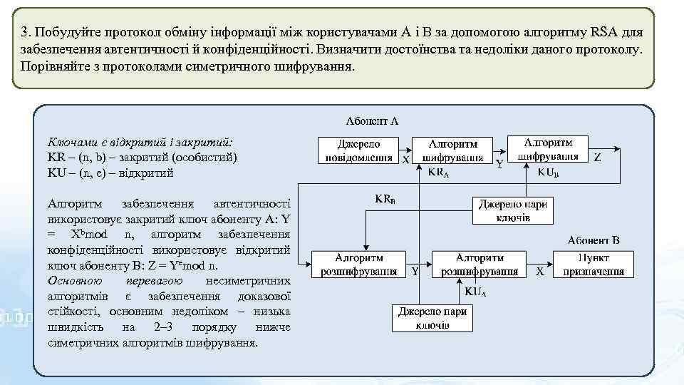 3. Побудуйте протокол обміну інформації між користувачами А і В за допомогою алгоритму RSA